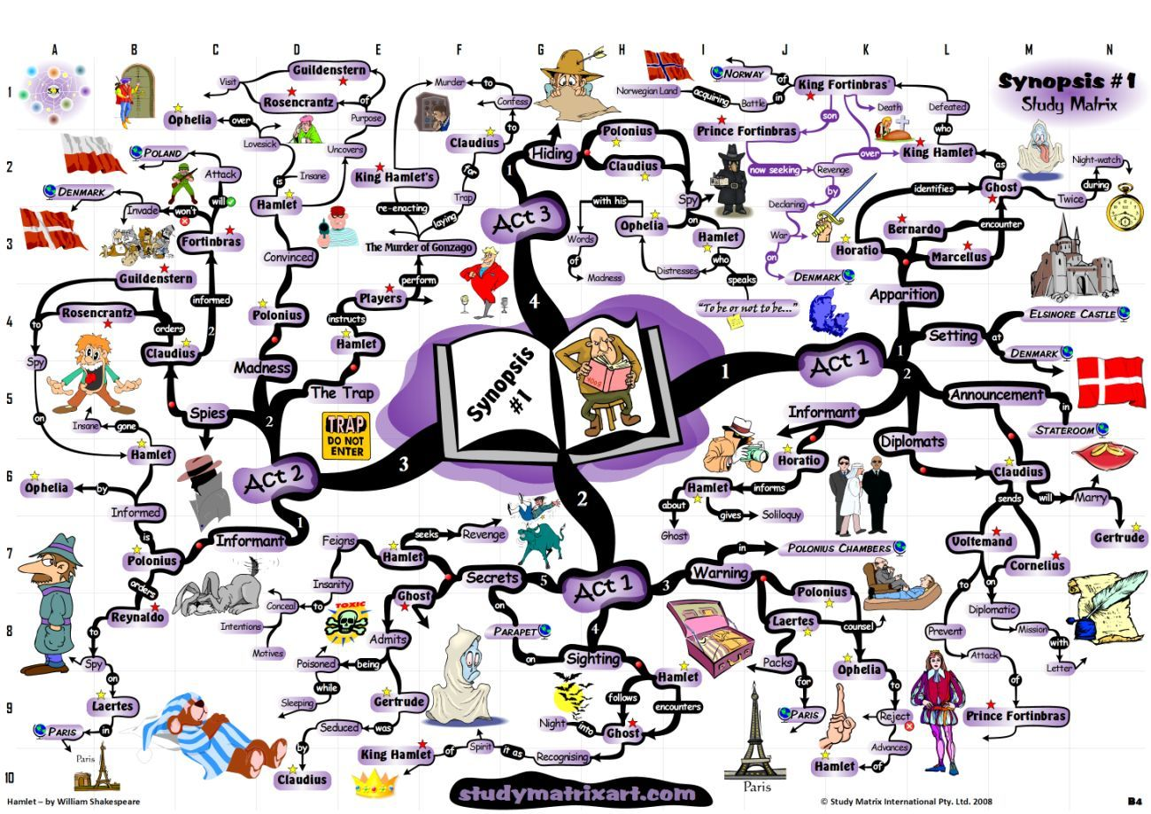 william shakespeare hamlet synopsis and summary mind map large jpg william shakespeare hamlet synopsis analysis mind map photo to the full 60 page pdf sample of this william shakespeare study matrix p