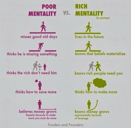 FaceBook Quotes: Poor mentality vs rich mentality  | Simple quote