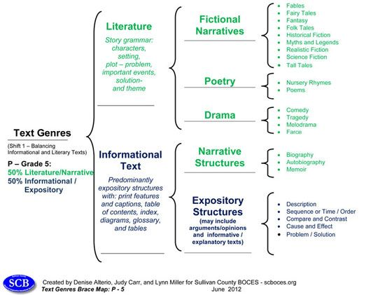 Elementary grades k5 text genres brace map from ascd express on the elementary grades k5 text genres brace map from ascd express on the road to ccuart Image collections