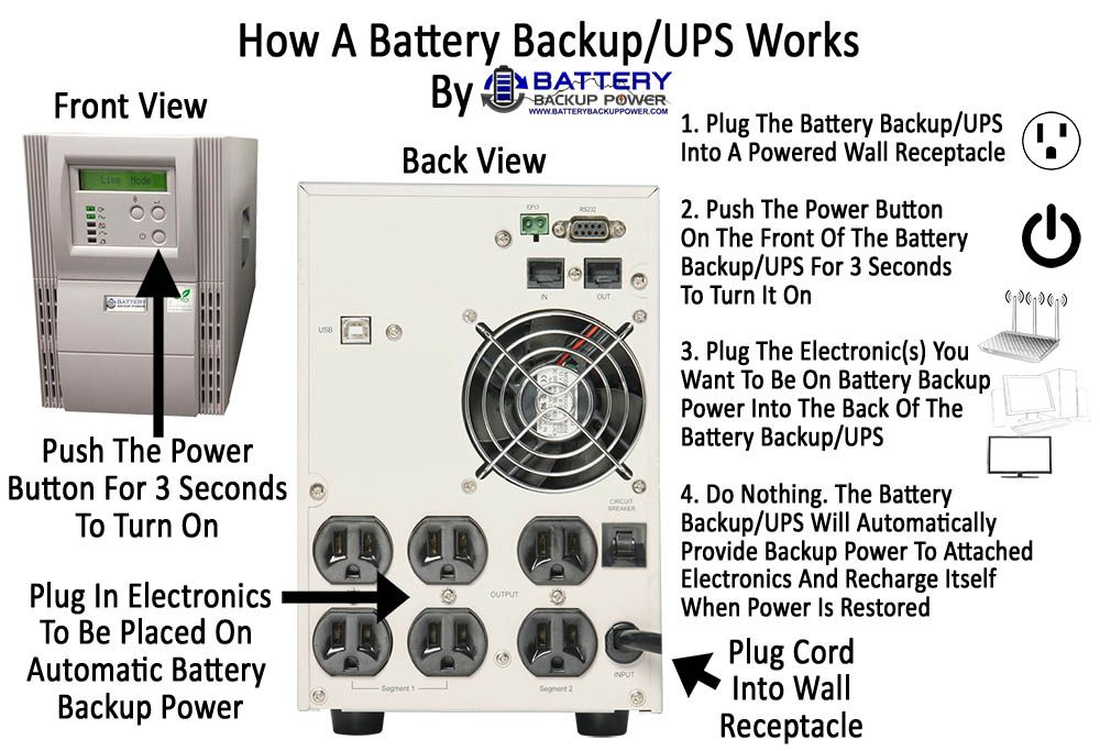 How A Battery Backup Ups Works Simple Version Uninterruptible Power Supplies Battery Backup Power