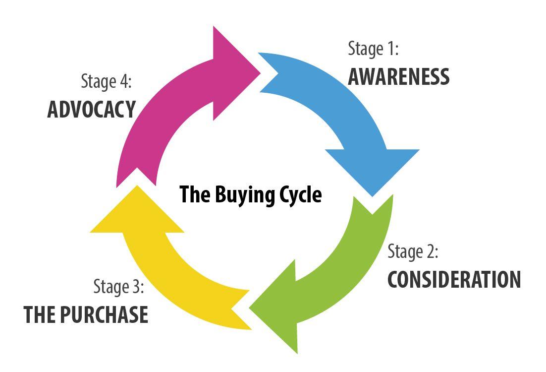 Buying cycle