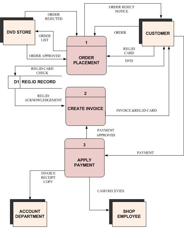 system context diagrams Process 0 on the DVD ORDER SYSTEMu0027s - filling out an invoice