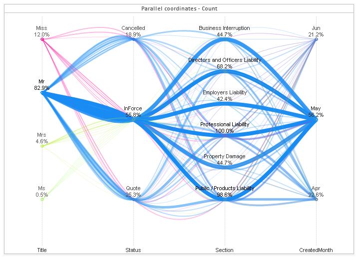 Brilliant Qlikview Parallel Co-Ordinates Chart   Qlik   Sankey