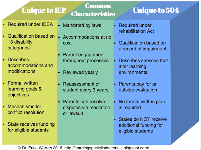 504 Plan Or Iep Whats Difference >> 504 Plan Or Iep What S The Difference Special Education 504