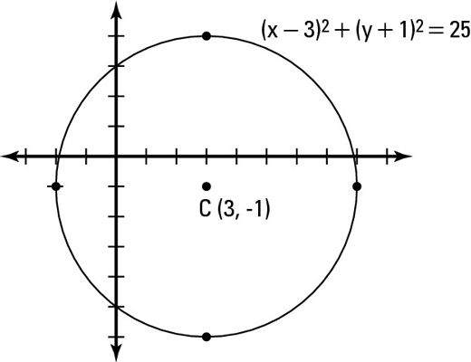 How To Graph A Circle Trigonometry Pinterest Standard Form