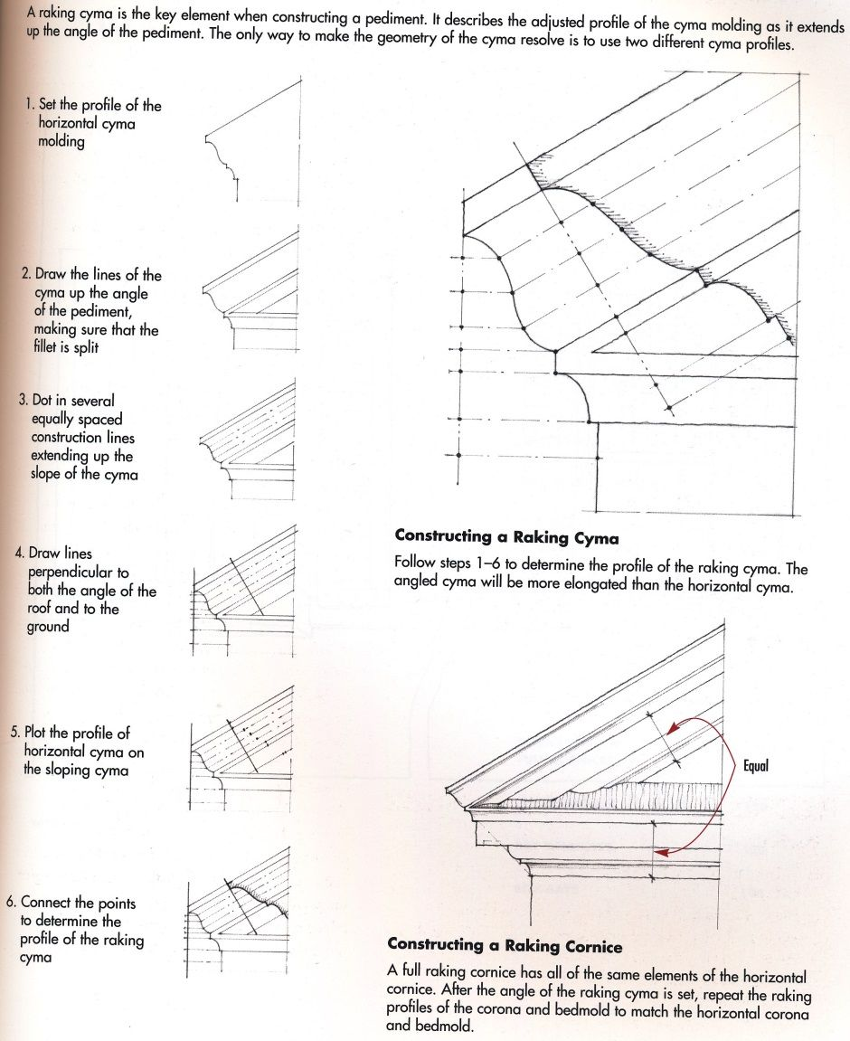 Rakingcymainstructions Jpg 940 1151 Pediment Dormers Pitched Roof