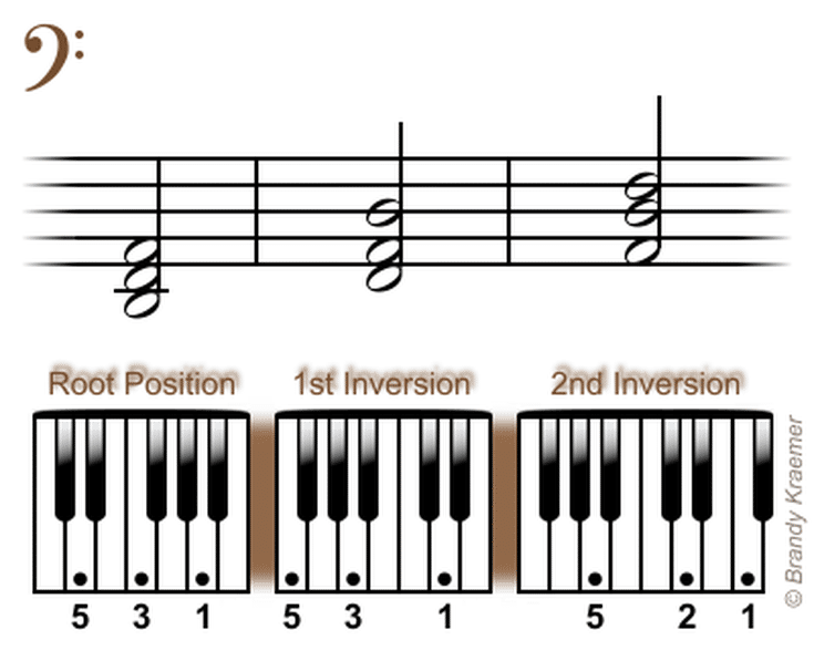 Easy Left Hand Piano Chords In Minor D Minor Bass Piano Chord