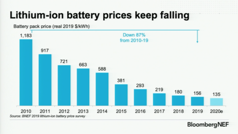 Bloombergnef Lithium Ion Battery Cell Densities Have Almost Tripled Since 2010 Cleantechnica In 2020 Lithium Ion Batteries Energy Density Battery