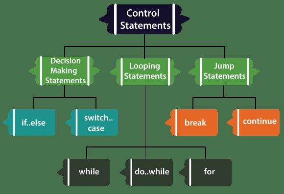 What Is Decision Making Types Of Decisions In Dart Language ما هو صنع القرار أنواع القرارات في لغة دارت Decision Making Statement Case