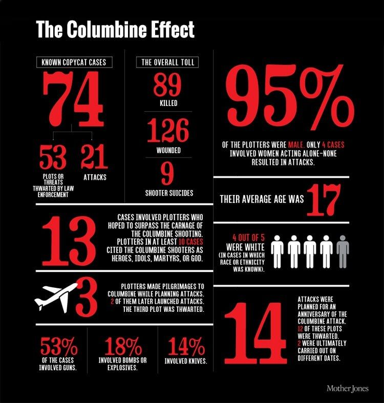 Columbine High School Shootings In Littleton Colorado: The Columbine Effect And Mass School Shootings