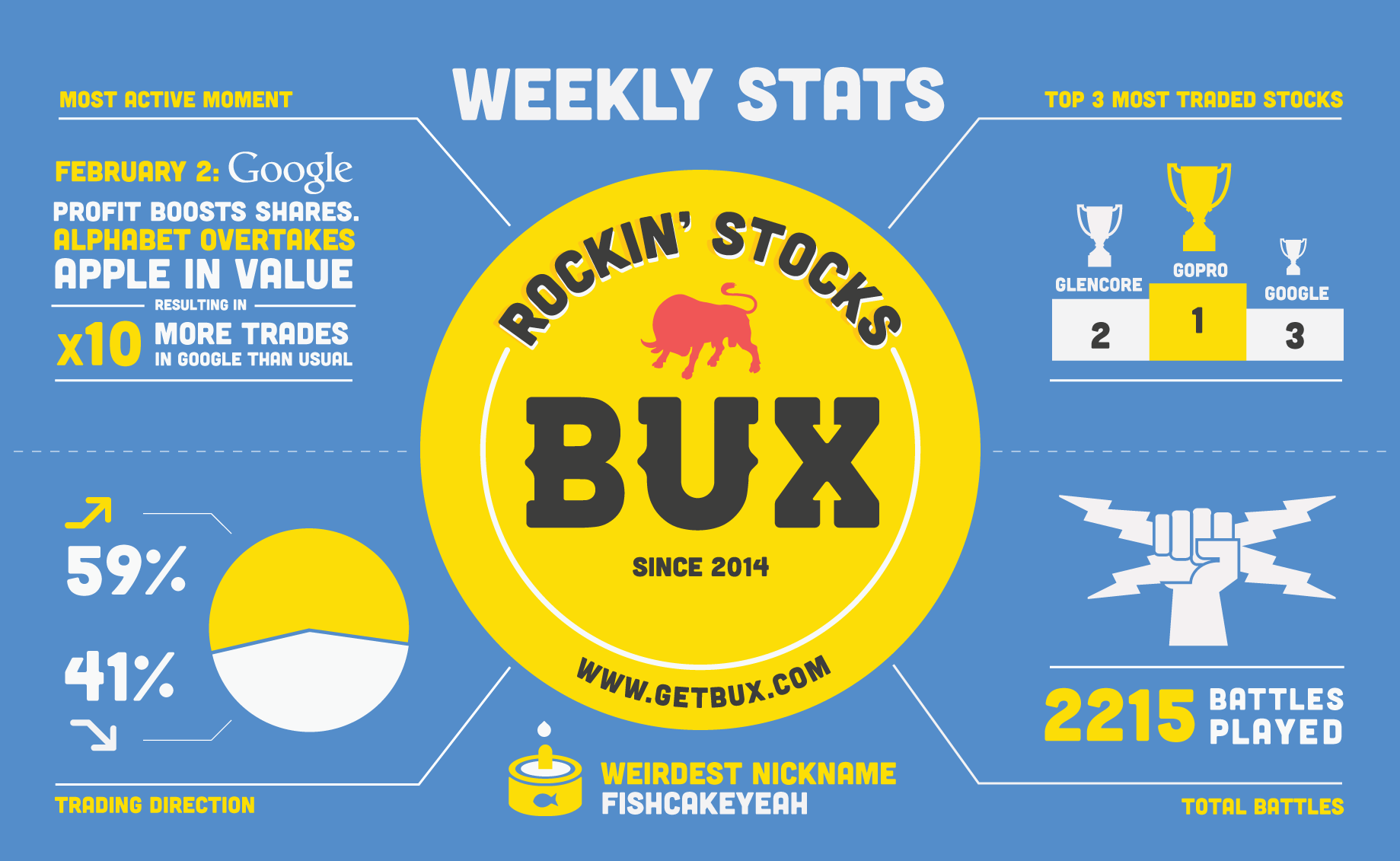 2016: Week 5 - What has been happening at BUX over the week? Our weekly infographic tells you all! (note: you can lose money)