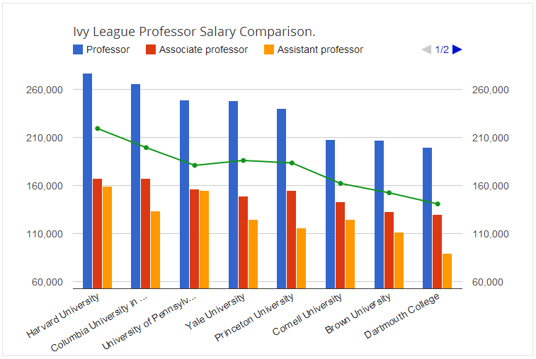 Harvard Gives More Salary To Professors Than Other Ivy League