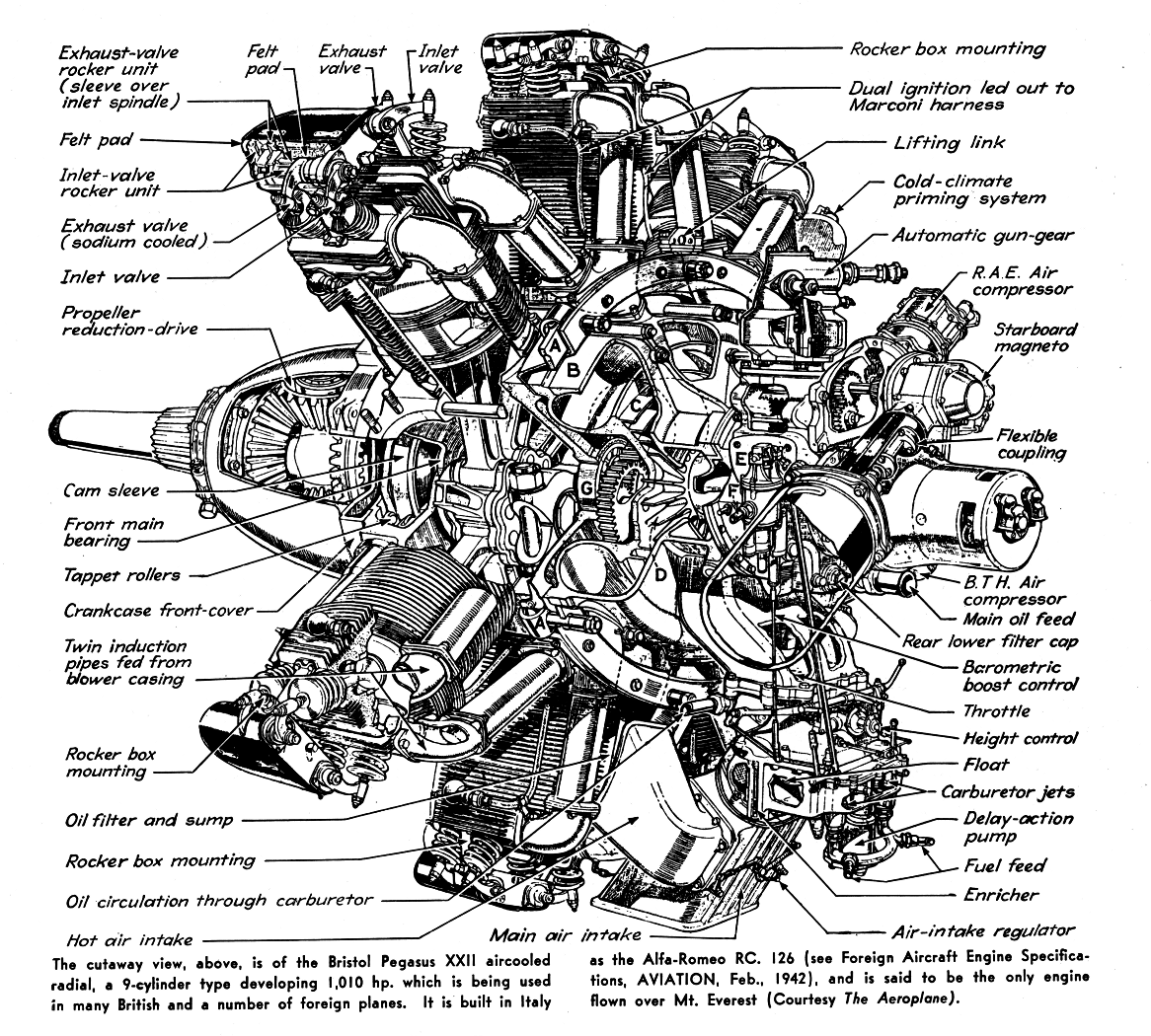 cutaway bristol pegasus xxii aerospace cutaways and diagrams radial engine