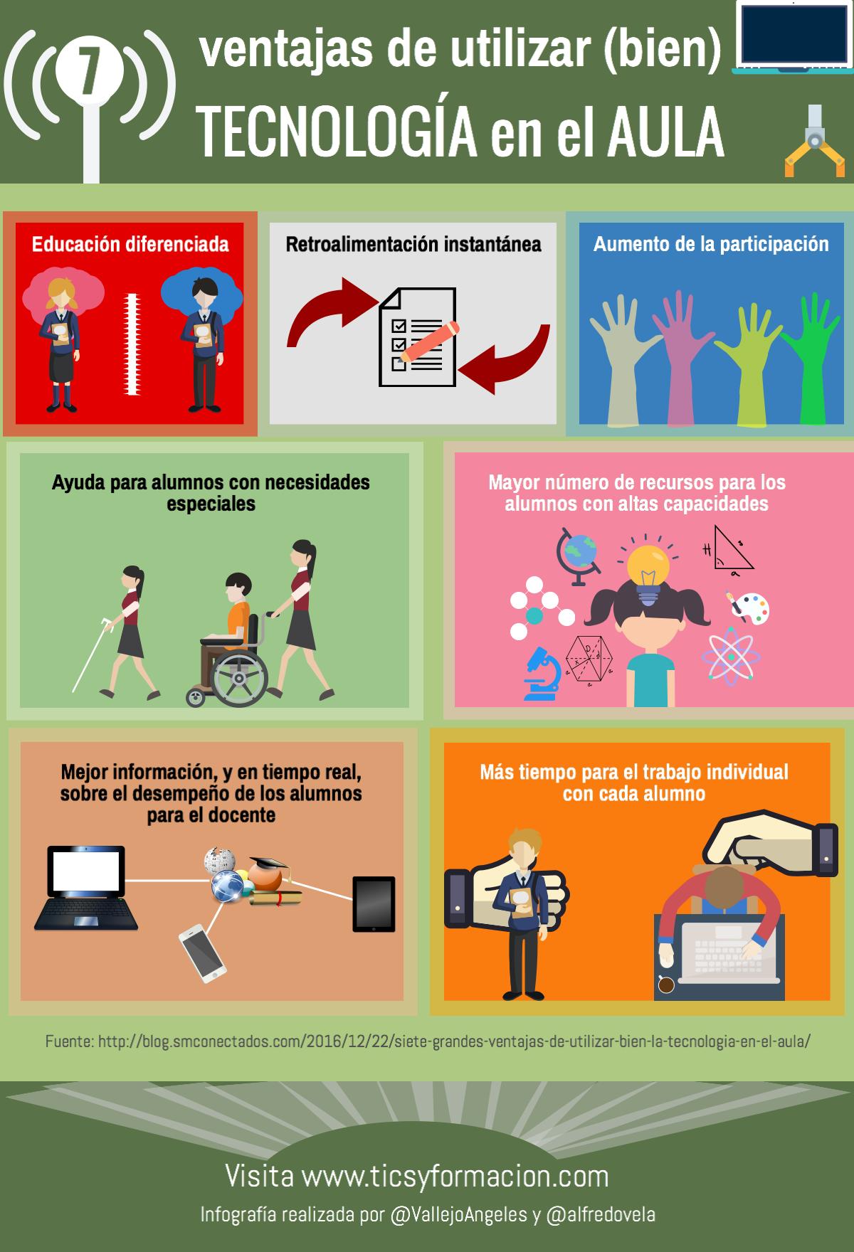 7 Ventajas De Utilizar Bien La Tecnología En El Aula Infografia Infographic Education Tics Y Formación Tecnología Educativa Tecnologias De La Informacion Y Comunicacion Aprendizaje