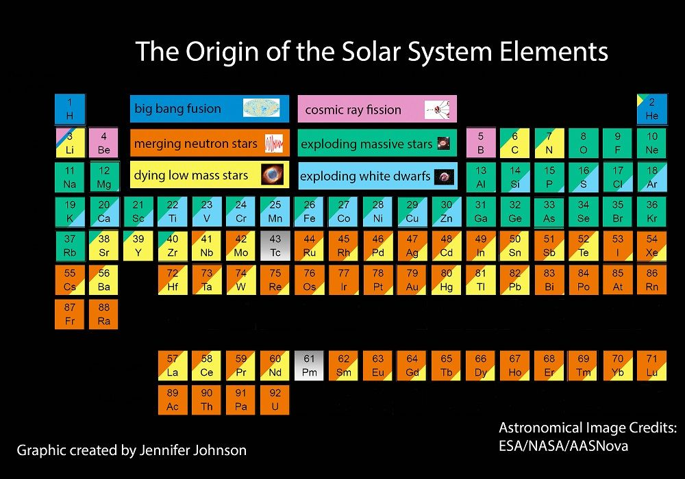 A US Astronomer has created a sensational new periodic table that - new periodic table image