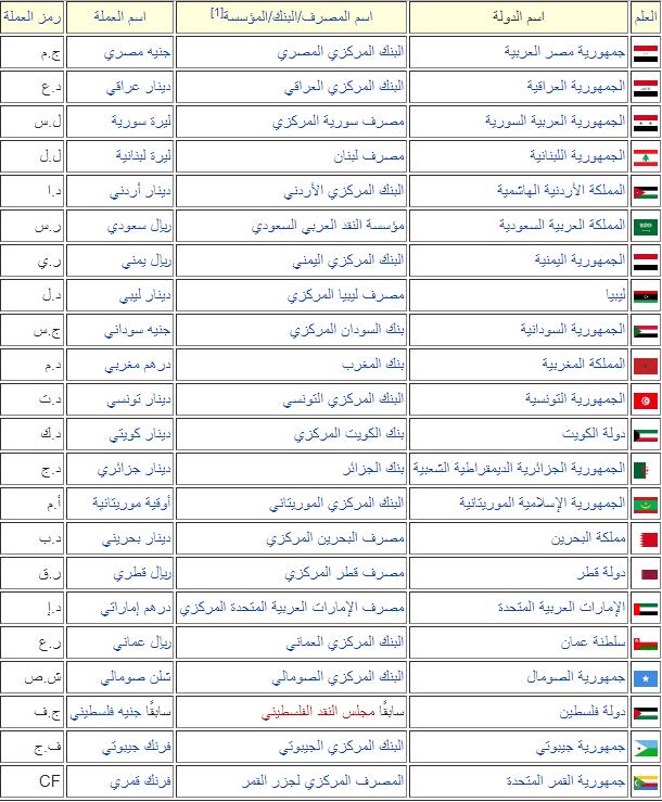 عواصم الدول العربية حلول العالم Education
