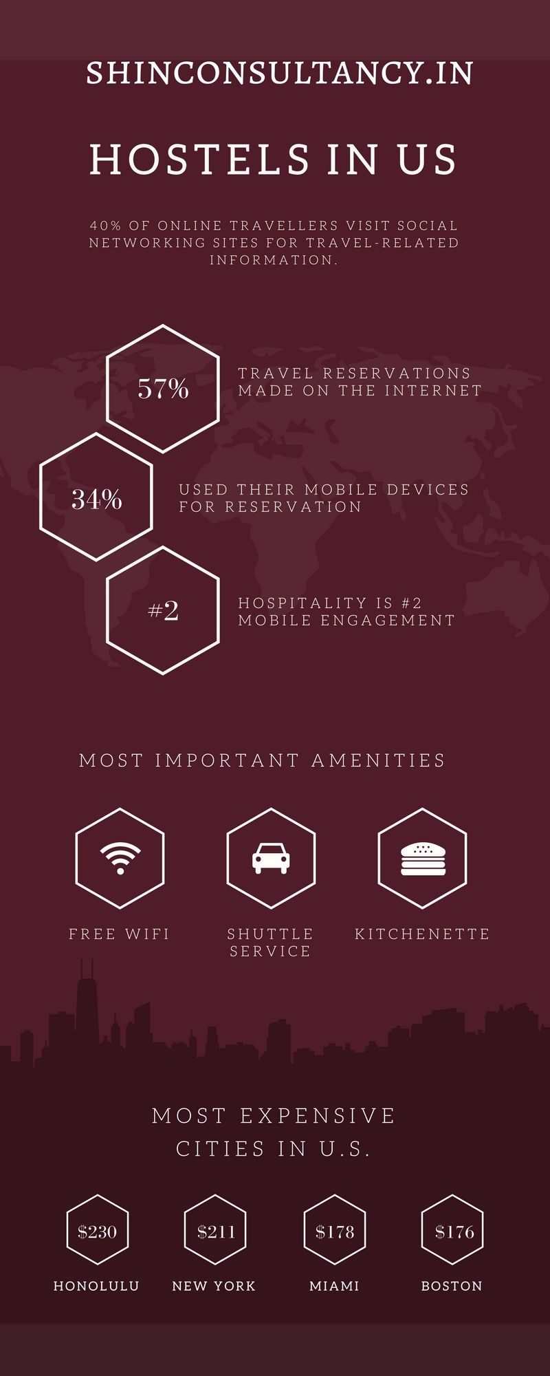 Pin by Shine Consultancy on About Shine | Infographic