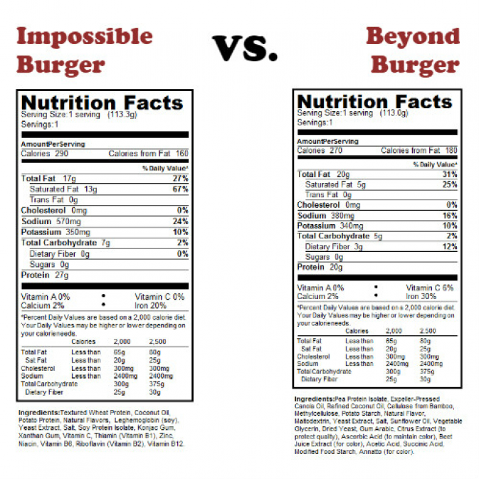 Is The Beyond Burger Healthy For You Impossible Burger Beyond Meat Burger Nutrition Facts