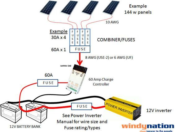How To Fuse A Solar Pv System Solar Pv Systems Pv System Solar Panels