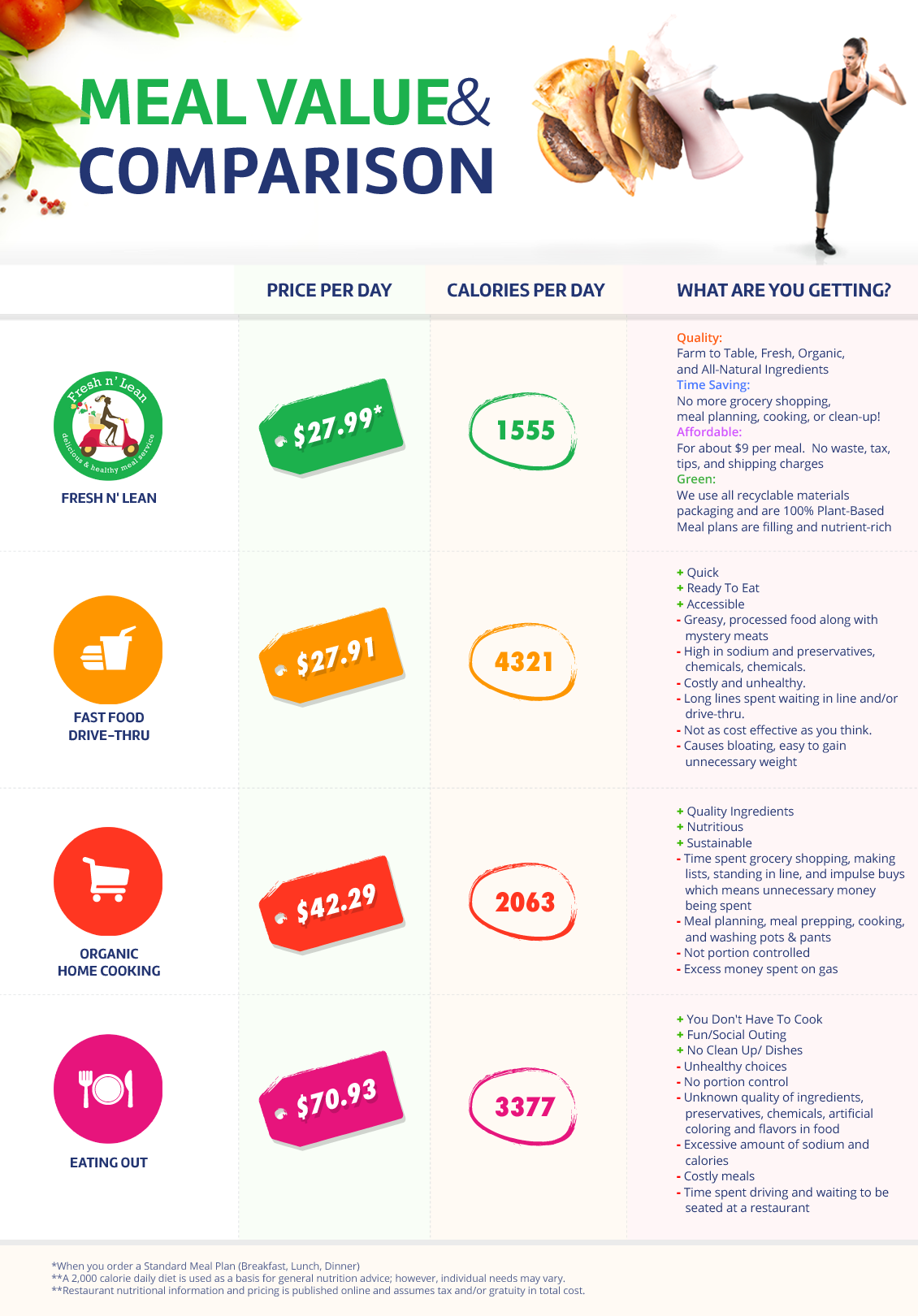 Healthy Meal Delivery Comparison Food delivery