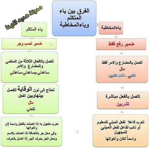 الفرق بين ياء الم تكلم وياء الم خاطبة اللغة العربية Learning Arabic Learn Arabic Language Arabic Language