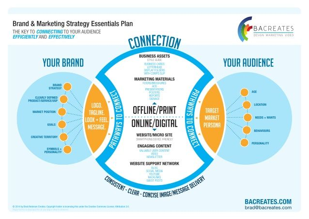 brand and marketing strategy essentials plan I ♥ Branding - marketing plan template