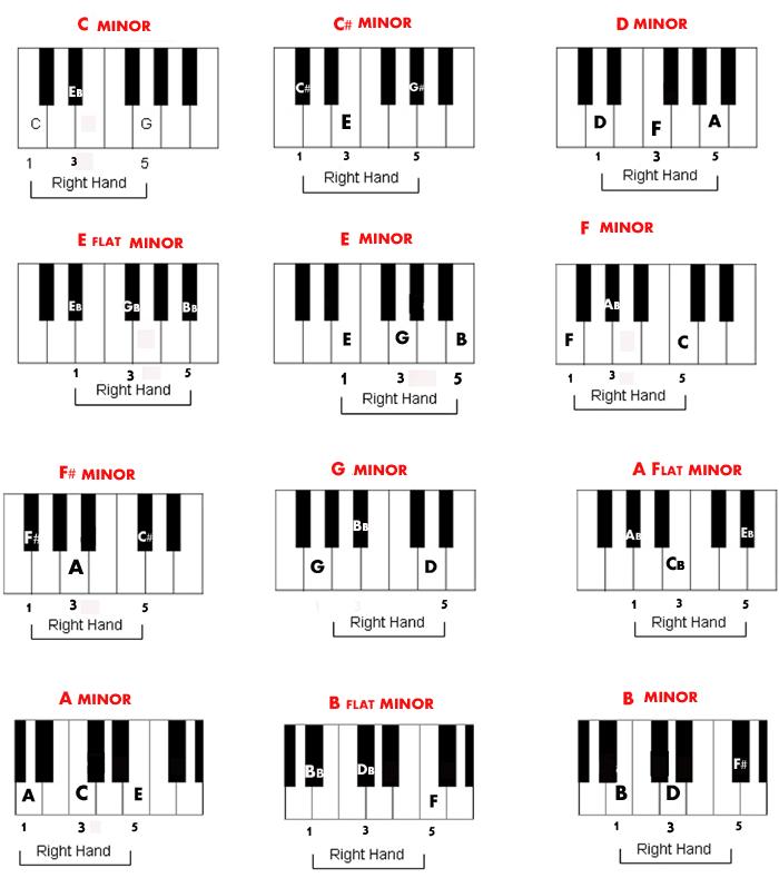 Free Piano Minor Chords Chart Lecii Pianorga Pinterest Free