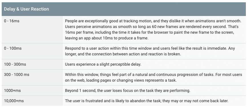 How to build a Progressive Web App Web app, Progressive