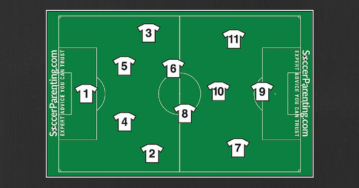 Soccer Position Numbering System Usa Soccerparenting Soccer Positions Soccer Number Player Number