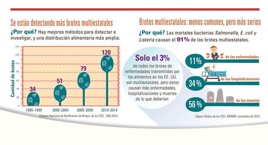 Gráfico: Brotes multiestatales: menos comunes, pero más serios