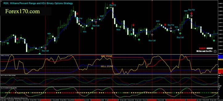 Pin By Forex170 Com Forex170 Com On Forex Trading Systems Option