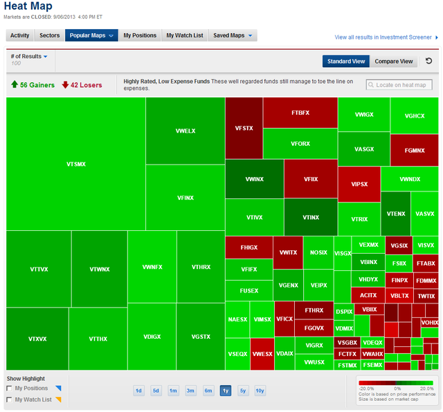 5 Super Cool Stock Market Maps Stock Market Marketing Heat Map