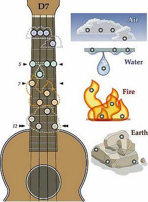#ramblings #ukulele #humble #buddy #mccue #chord  – Timy Behrens
