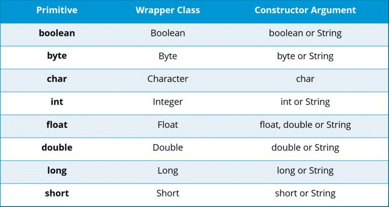 Java wrapper classes with images integers wrapper