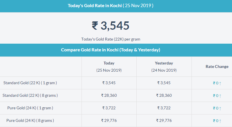 Today Gold Rate In Kochi Today Gold Rate Gold Rate Gold Rate In India