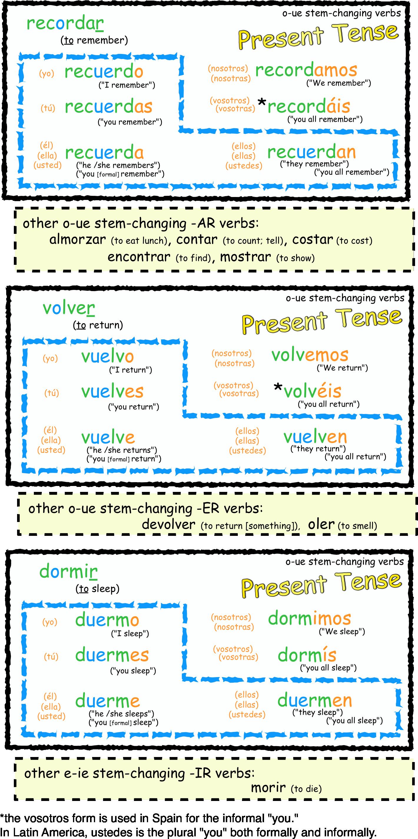 worksheet Spanish Stem Changing Verbs Worksheet spanish videos by an english speaker grammar explanations la stem changing verbs or shoe verbs