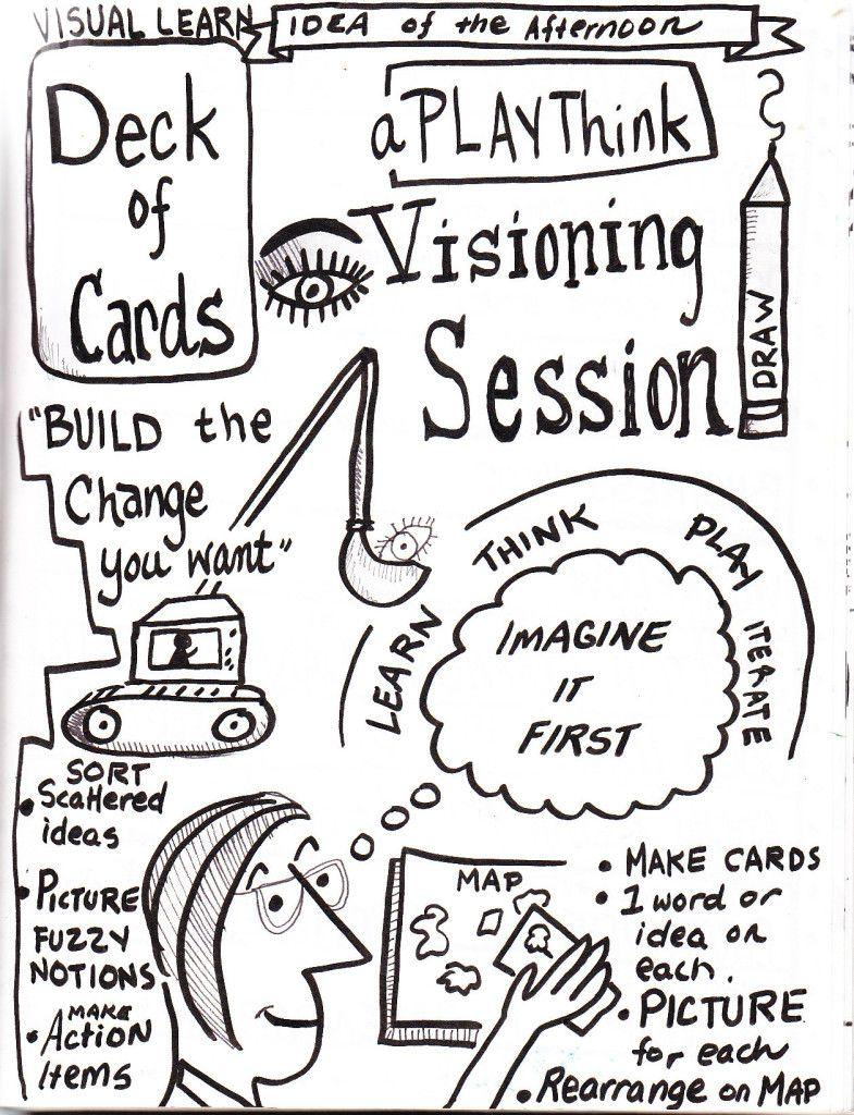 Visual Learning and Visual Planning Sketchnotes