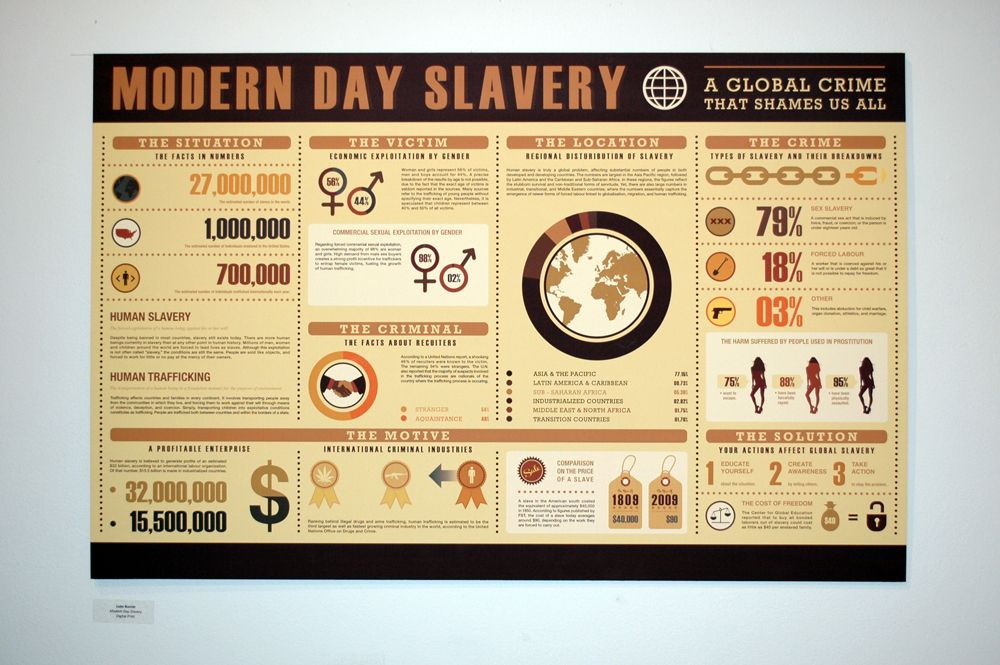 Modern Day Slavery | Human Trafficking | Pinterest | Create your ...