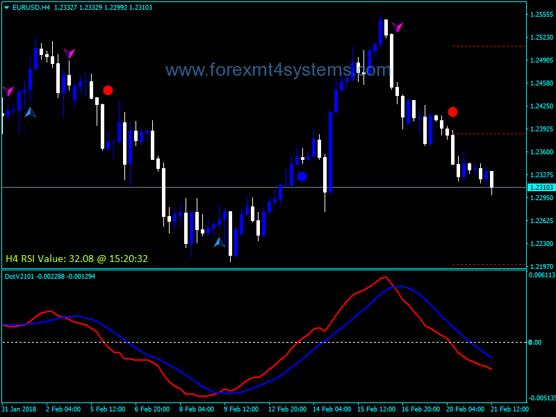 Forex MACD Dot Value Indicator – ForexMT4Systems