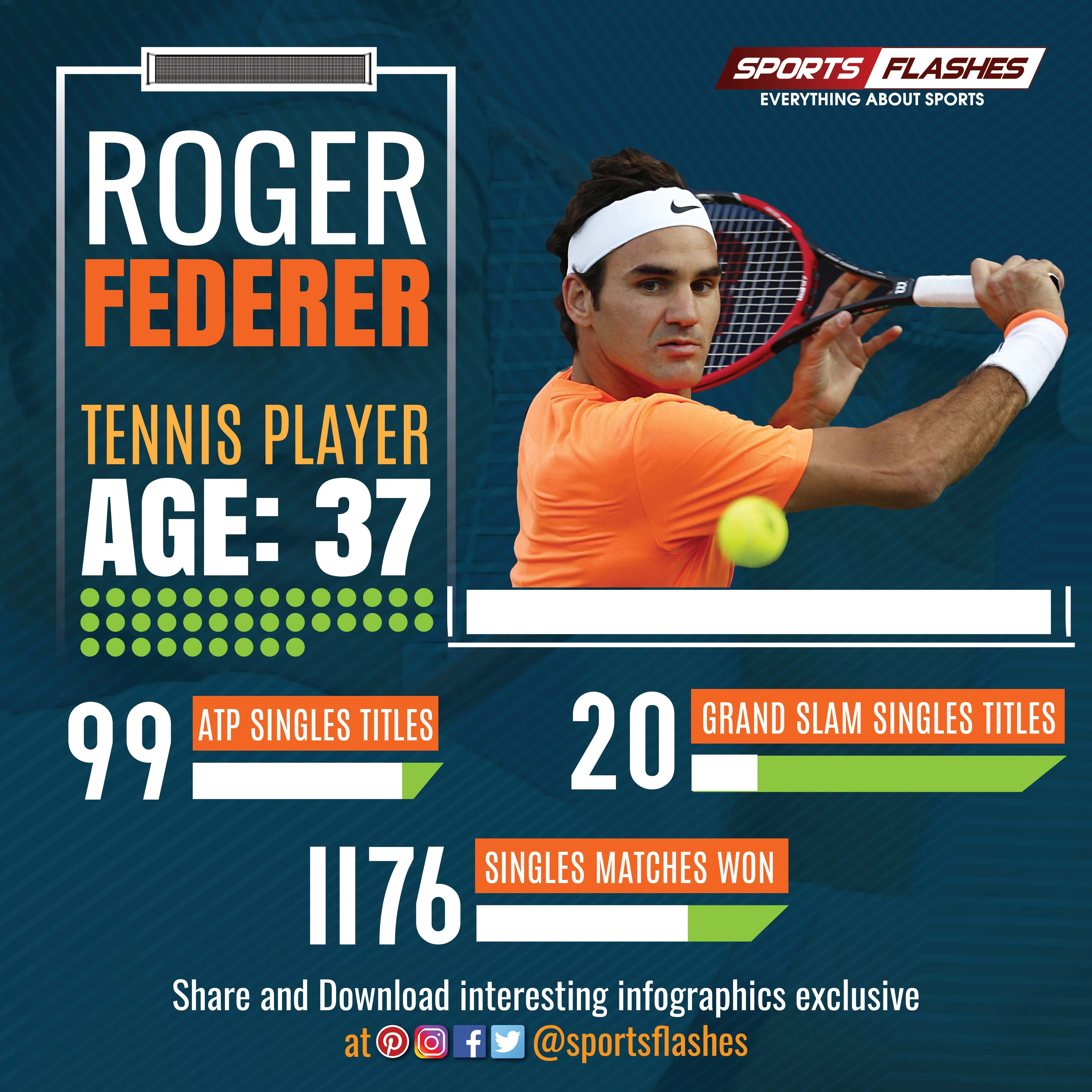 Facts About Roger Federer Sports Roger Federer Sport Radio