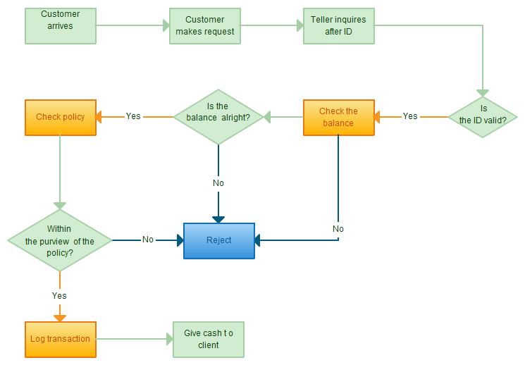 Ultimate Flowchart Tutorial Complete Flowchart Guide With Examples