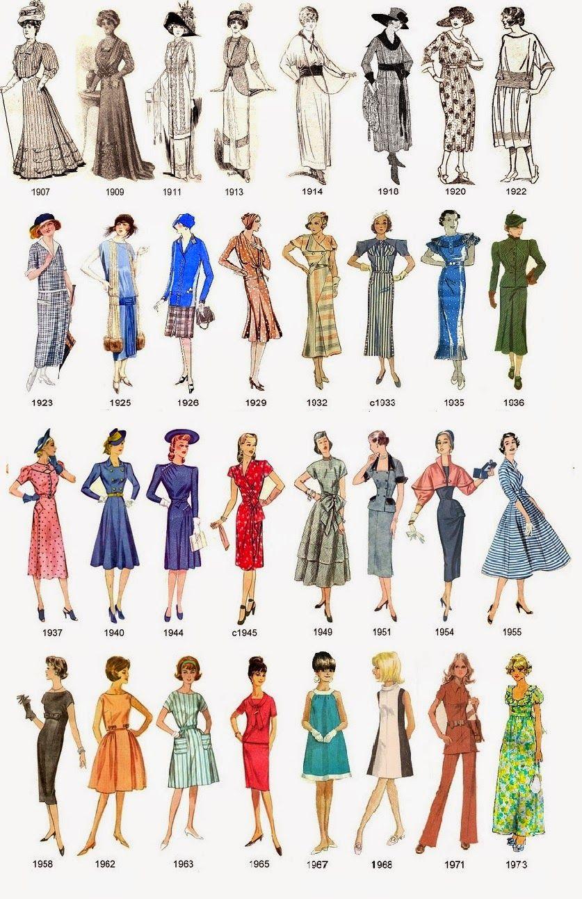 Historia De La Moda : Evolución De La Moda Durante El