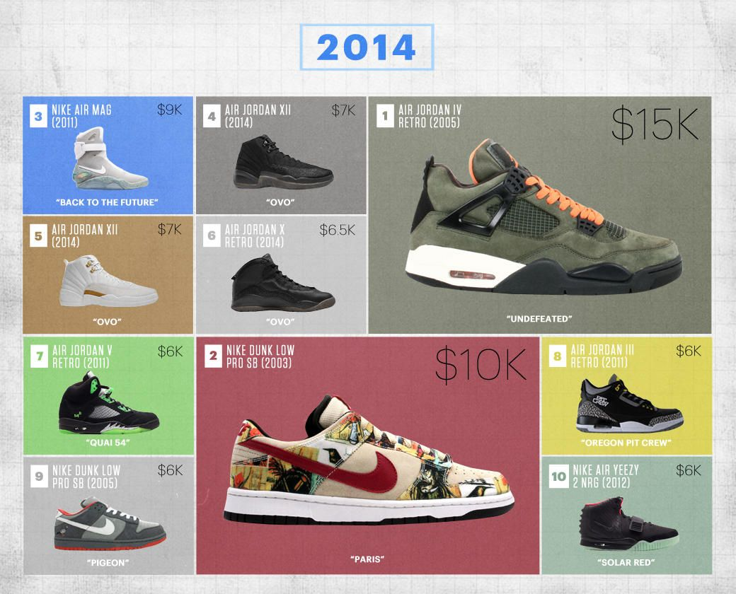 basura autopista retroceder  The 10 Most Expensive Sneakers Sold at Flight Club Every Year of the Past  Decade   Expensive sneakers, Most expensive sneakers, Sneakers