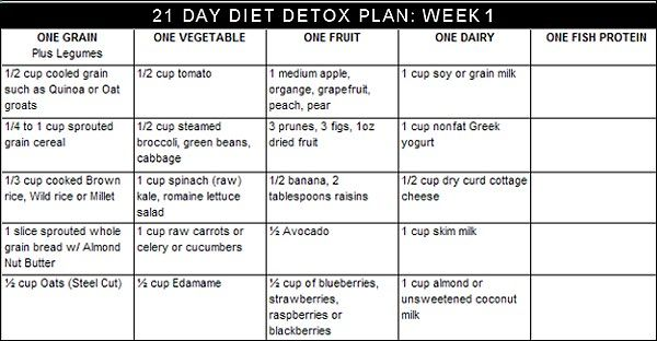 2 Week Diet Plan - 21 Day Perfect Detox Diet Plan - You Are What You Eat -  A Foolproof, Science-Based System thats Guaranteed to Melt Away All Your…