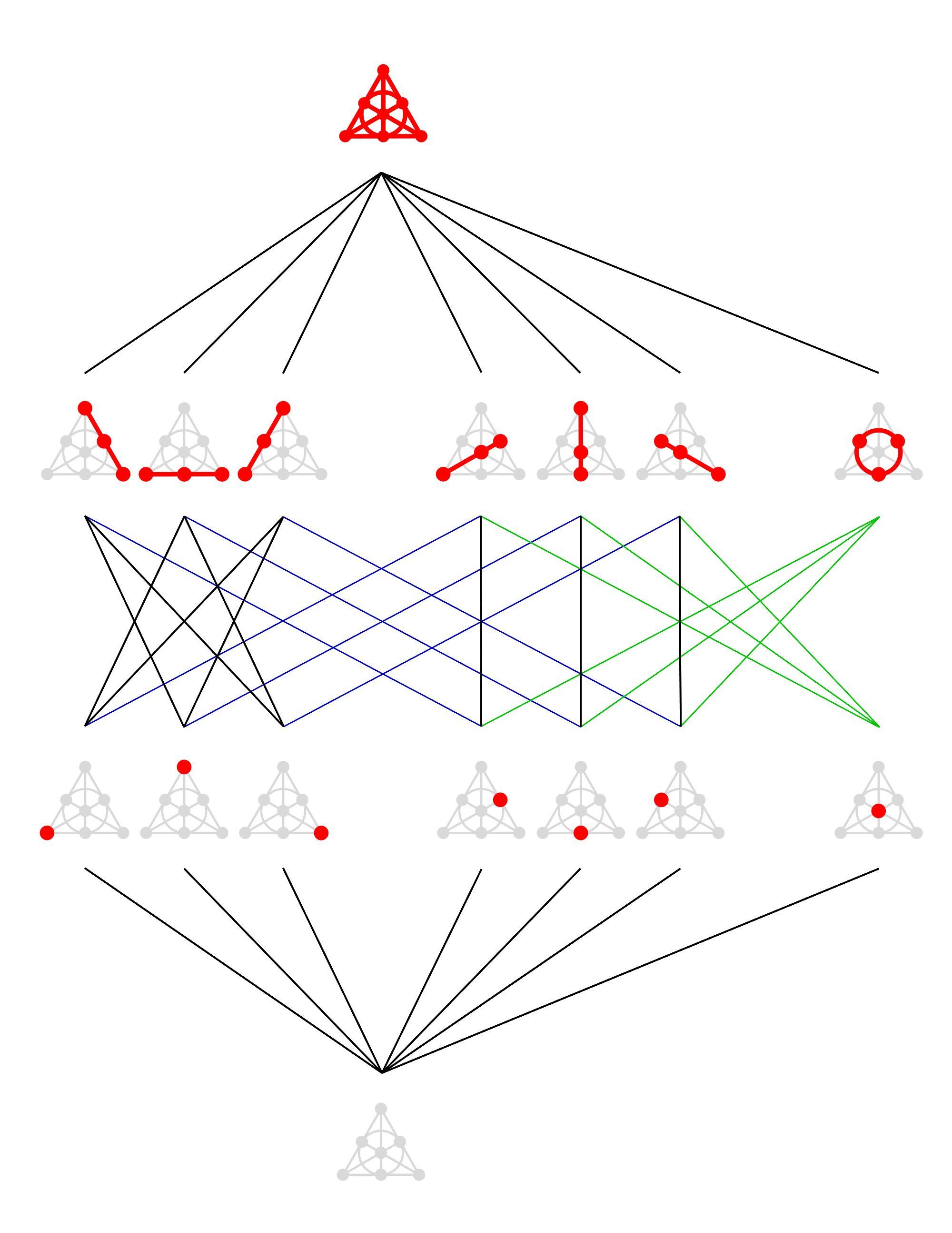 Fano Plane Hasse Diagram Fano Diagram Cards