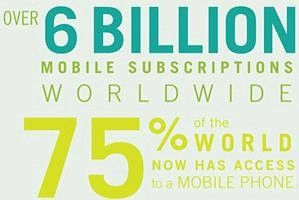 Mobile - As of early 2012, more than six billion mobile subscriptions were in use around the world (pre-paid and post-paid), providing mobile access for more than three-quarters (75%) of the world's...