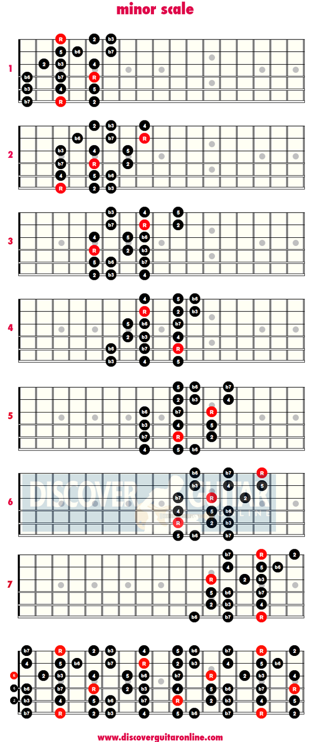 Minor scale 3 note per string patterns discover guitar online learn to play guitar guitar - Guide per scale ...