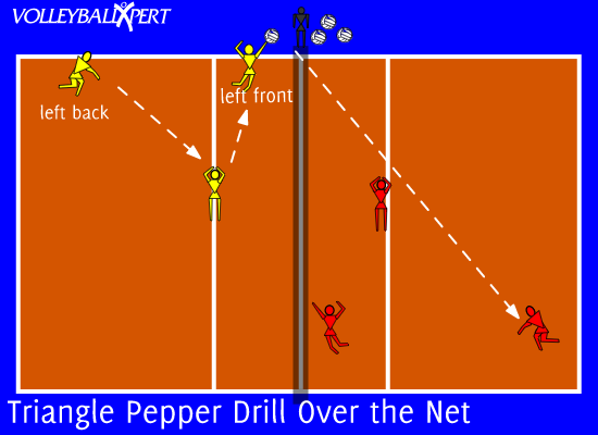 Setting Drill Triangle By Volleyballxpert Com Setting Drills Volleyball Training Volleyball Drills