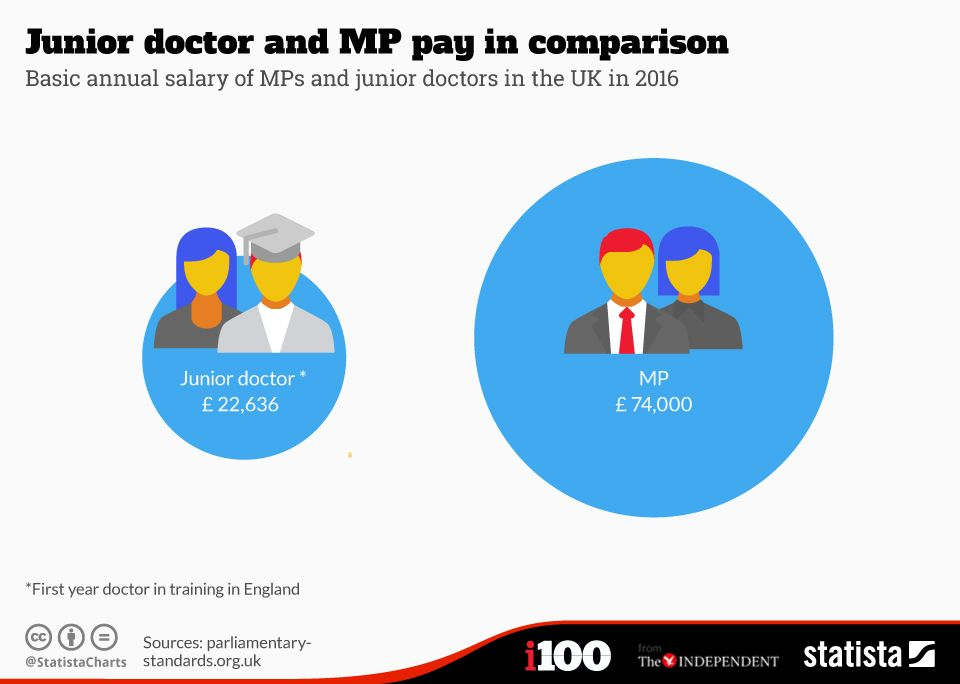 Junior doctor and mp pay in comparison junior doctor