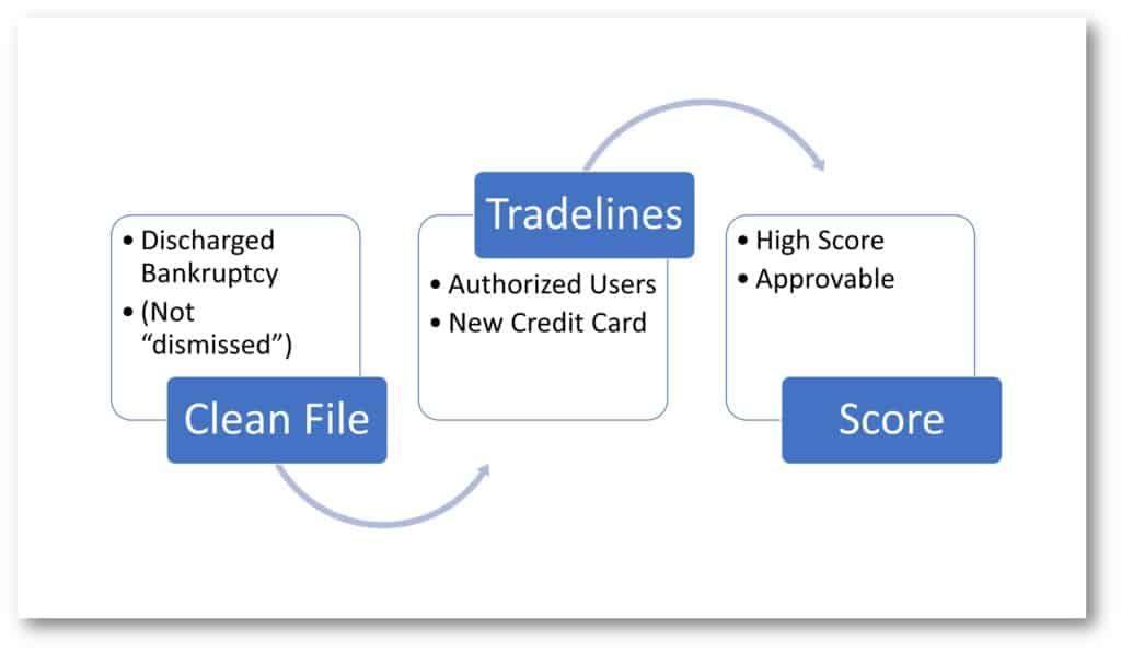 Top Tradelines (toptradelines766) on Pinterest - credit agreements